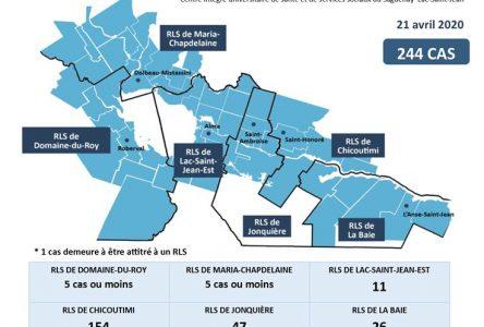 COVID-19 : toujours 16 cas au Lac-Saint-Jean
